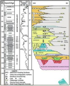Integrated Stratigraphic framework for Carson Basin Offshore Newfoundland Chart Future Geoscience lowres