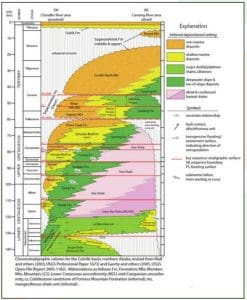 Integrated Stratigraphic framework for Eastern Beaufort Sea North Slope Alaska Chart Future Geoscience lowres